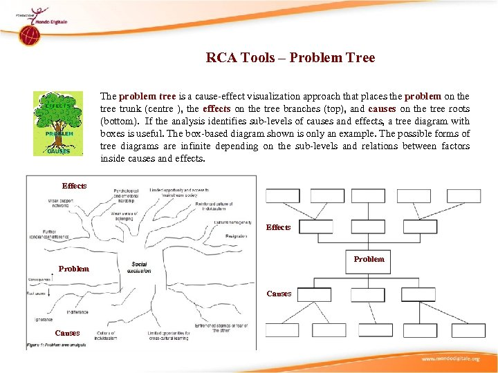 RCA Tools – Problem Tree The problem tree is a cause-effect visualization approach that