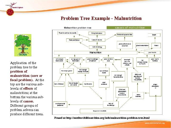 Problem Tree Example - Malnutrition Application of the problem tree to the problem of