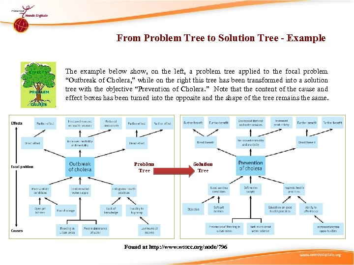 From Problem Tree to Solution Tree - Example The example below show, on the
