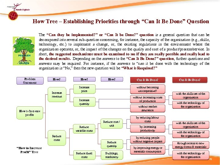 """How Tree – Establishing Priorities through """"Can It Be Done"""" Question The """"Can they"""