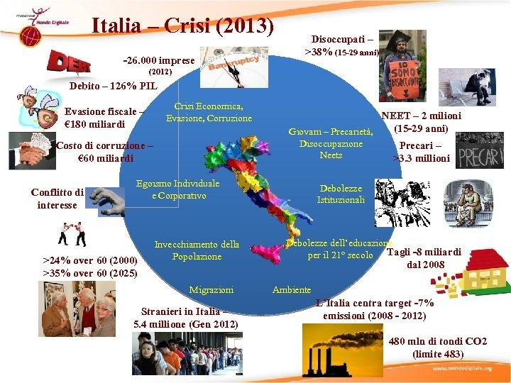 Italia – Crisi (2013) -26. 000 imprese Disoccupati – >38% (15 -29 anni) (2012)