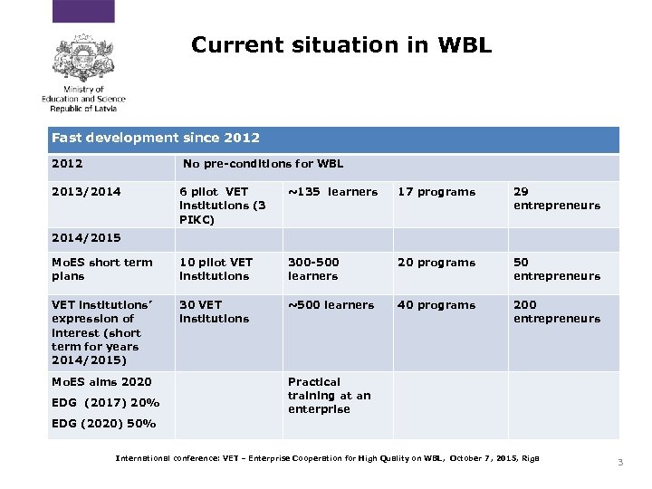 Current situation in WBL Fast development since 2012 No pre-conditions for WBL 2013/2014 6