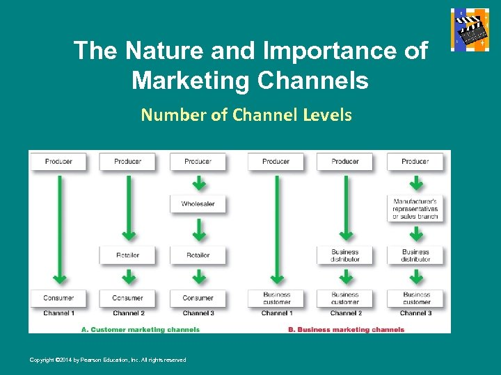 The Nature and Importance of Marketing Channels Number of Channel Levels Copyright © 2014