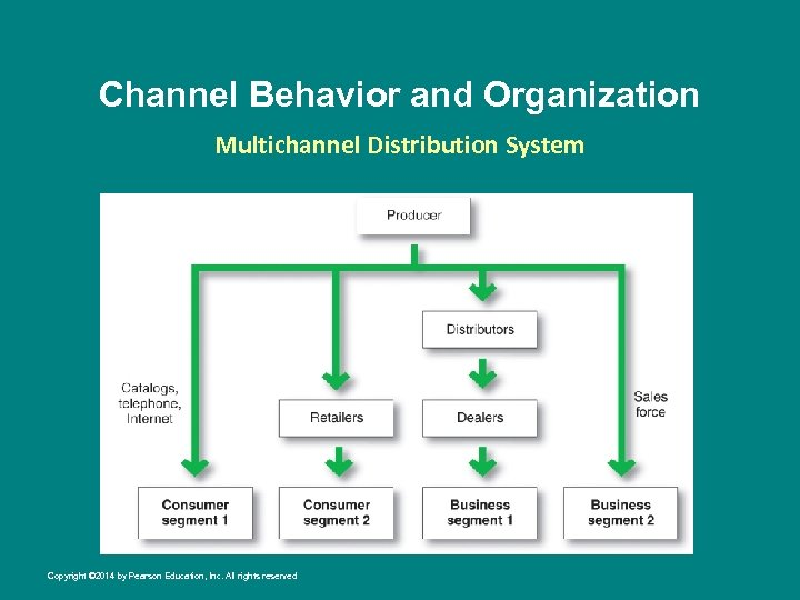 Channel Behavior and Organization Multichannel Distribution System Copyright © 2014 by Pearson Education, Inc.