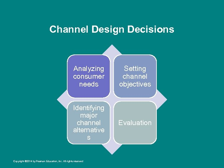 Channel Design Decisions Analyzing consumer needs Setting channel objectives Identifying major channel alternative s