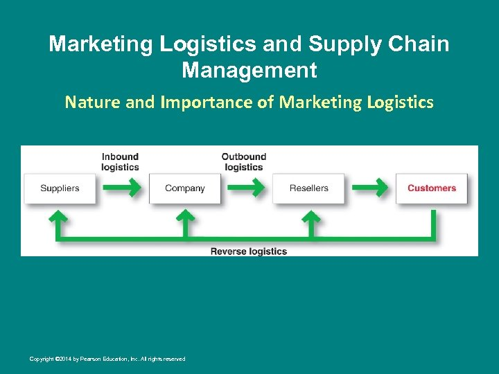 Marketing Logistics and Supply Chain Management Nature and Importance of Marketing Logistics Copyright ©