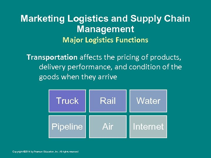 Marketing Logistics and Supply Chain Management Major Logistics Functions Transportation affects the pricing of