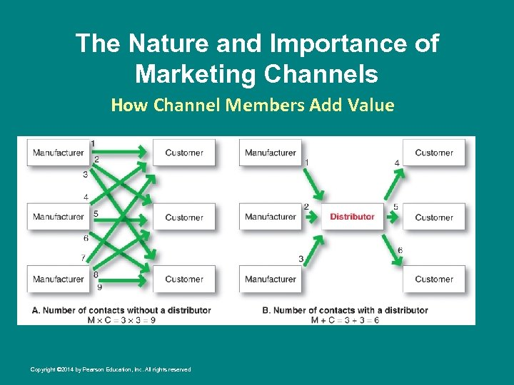 The Nature and Importance of Marketing Channels How Channel Members Add Value Copyright ©