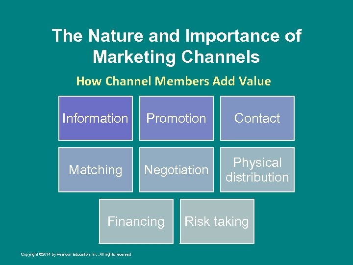 The Nature and Importance of Marketing Channels How Channel Members Add Value Information Promotion