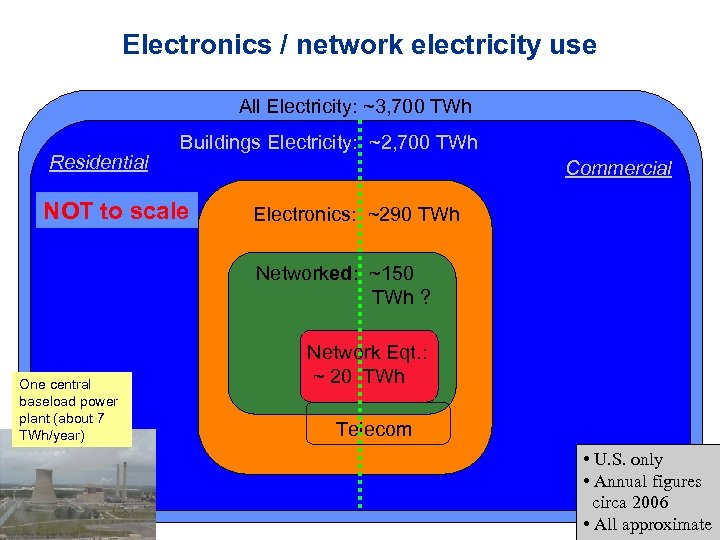 Electronics / network electricity use All Electricity: ~3, 700 TWh Residential Buildings Electricity: ~2,