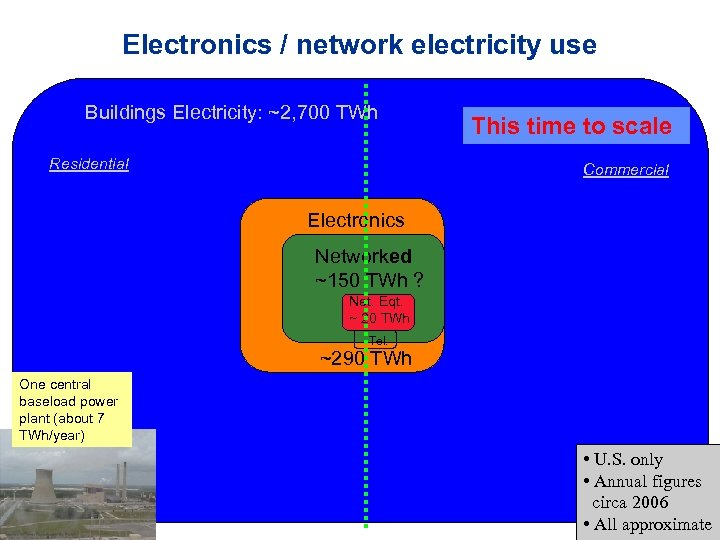 Electronics / network electricity use Buildings Electricity: ~2, 700 TWh Residential This time to