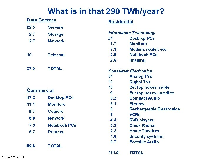 What is in that 290 TWh/year? Data Centers 22. 5 Servers 2. 7 Storage