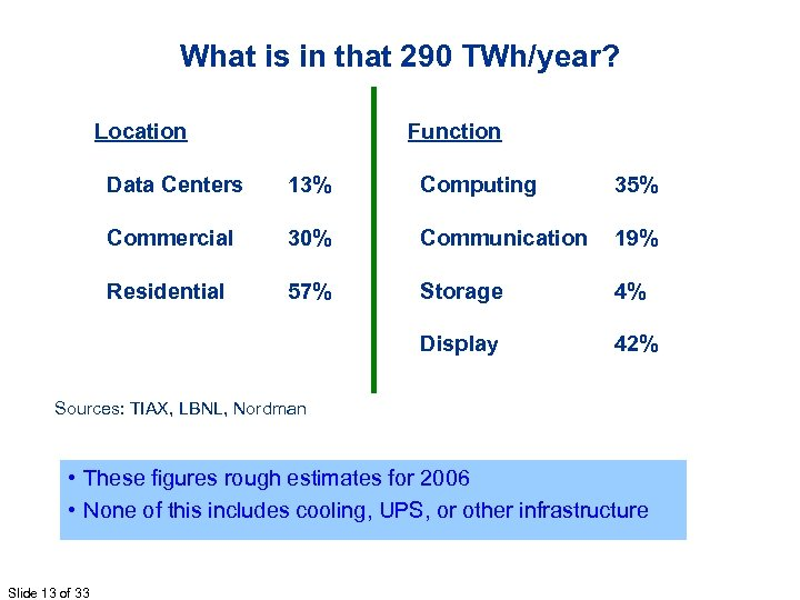 What is in that 290 TWh/year? Location Function Data Centers 13% Computing 35% Commercial