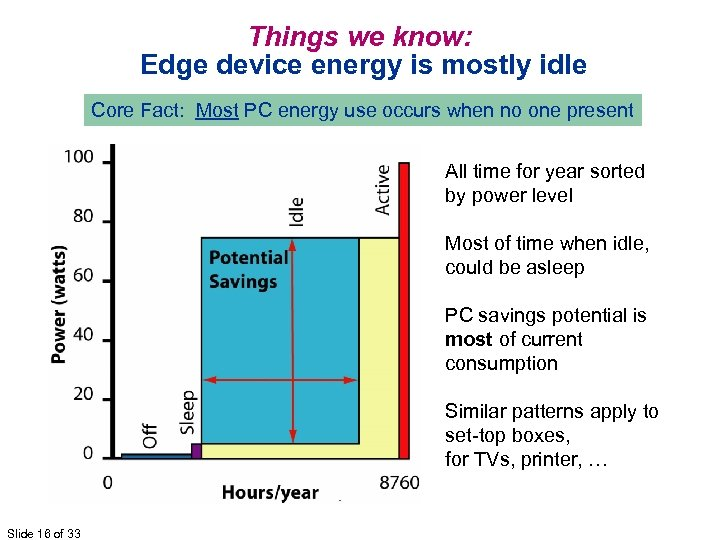 Things we know: Edge device energy is mostly idle Core Fact: Most PC energy