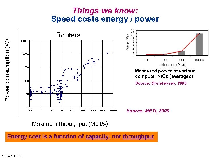Power consumption (W) Things we know: Speed costs energy / power Routers 100000 1000
