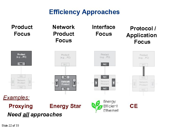 Efficiency Approaches Product Focus Network Product Focus Examples: Proxying Energy Star Need all approaches