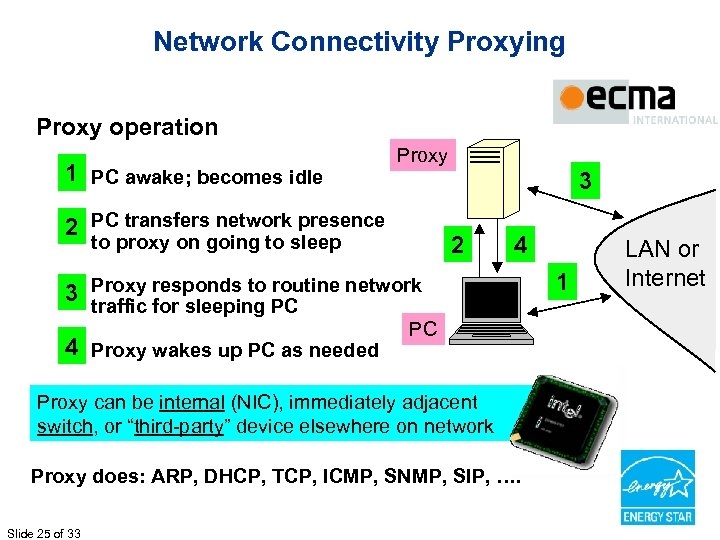 Network Connectivity Proxying Proxy operation 1 PC awake; becomes idle Proxy 3 2 PC