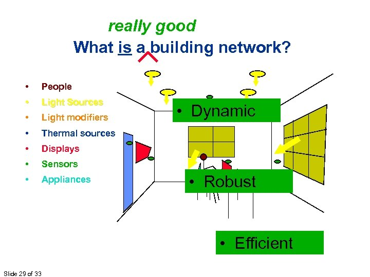 really good What is a building network? • People • Light Sources • Light