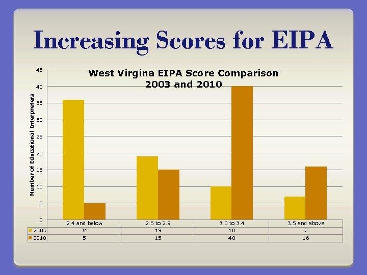 Increasing Scores for EIPA 45 Number of Educational Interpreters 40 West Virgina EIPA Score
