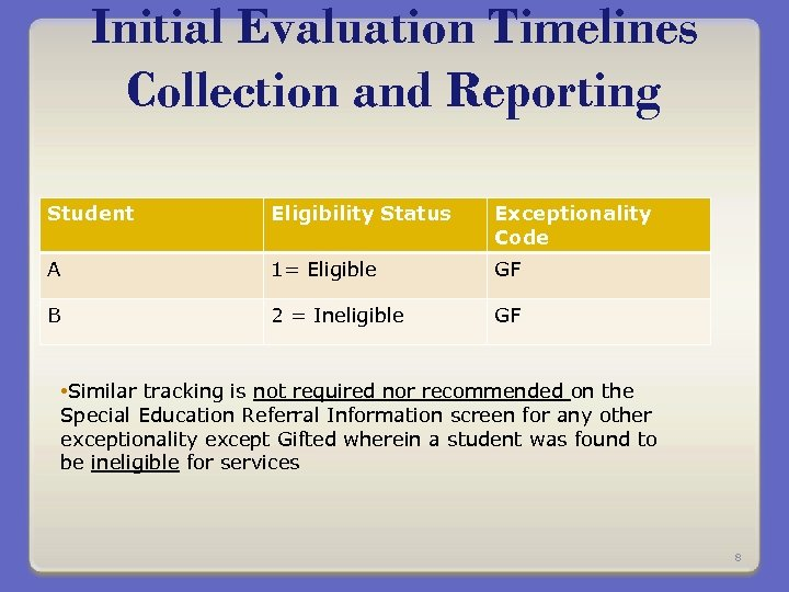 Initial Evaluation Timelines Collection and Reporting Student Eligibility Status Exceptionality Code A 1= Eligible