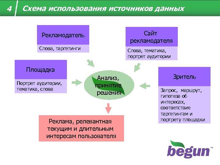 4 Схема использования источников данных Сайт рекламодателя Рекламодатель Слова, таргетинги Слова, тематика, портрет аудитории