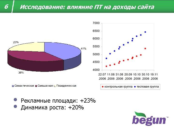 6 Исследование: влияние ПТ на доходы сайта • • Рекламные площади: +23% Динамика роста:
