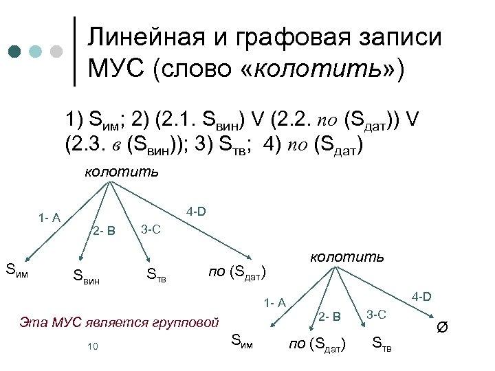 Линейная и графовая записи МУС (слово «колотить» ) 1) Sим; 2) (2. 1. Sвин)