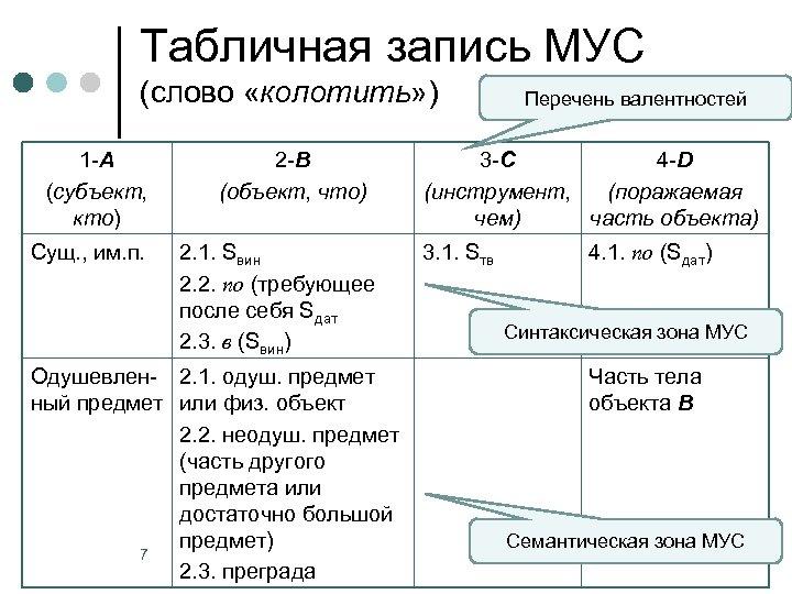 Табличная запись МУС (слово «колотить» ) 1 -А (субъект, кто) Сущ. , им. п.