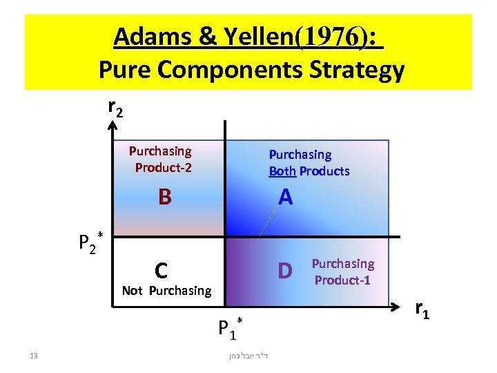Adams & Yellen(1976): Pure Components Strategy r 2 Purchasing Product-2 Purchasing Both Products B