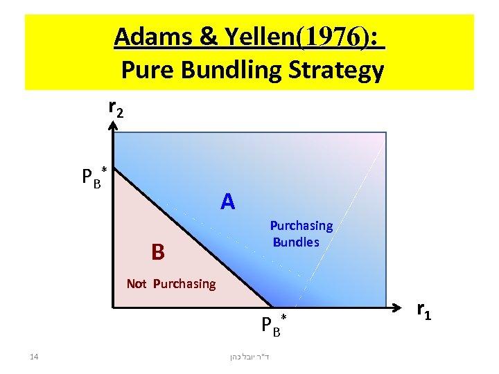 Adams & Yellen(1976): Pure Bundling Strategy r 2 PB* A Purchasing Bundles B Not