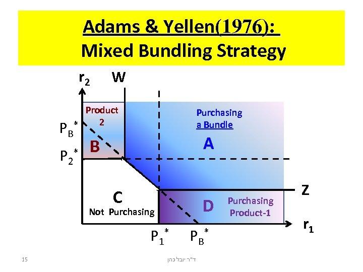 Adams & Yellen(1976): Mixed Bundling Strategy r 2 PB P 2 W Product 2