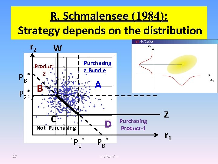 R. Schmalensee (1984): Strategy depends on the distribution r 2 PB W Purchasing a