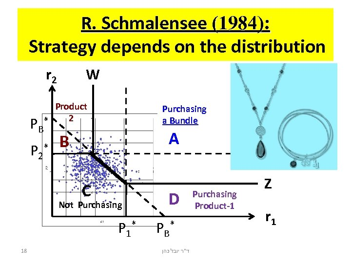 R. Schmalensee (1984): Strategy depends on the distribution r 2 PB P 2 W