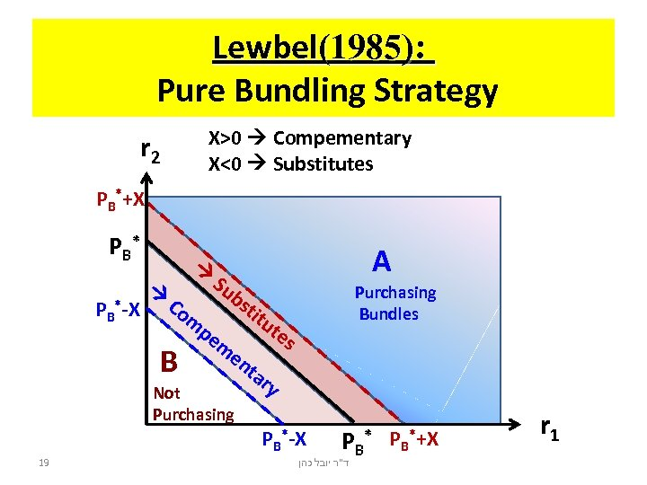 Lewbel(1985): Pure Bundling Strategy X>0 Compementary X<0 Substitutes r 2 PB*+X PB * PB*-X