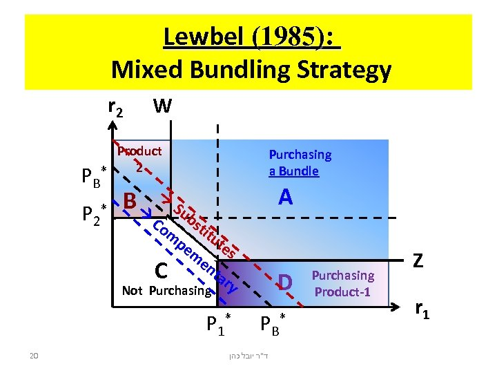 Lewbel (1985): Mixed Bundling Strategy r 2 PB P 2 W Product 2 *