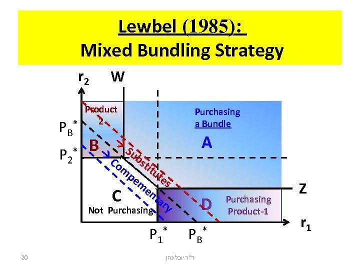 Lewbel (1985): Mixed Bundling Strategy r 2 PB P 2 W Product 2 *