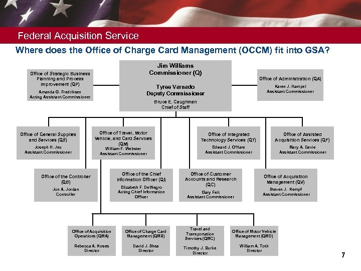 Federal Acquisition Service Where does the Office of Charge Card Management (OCCM) fit into