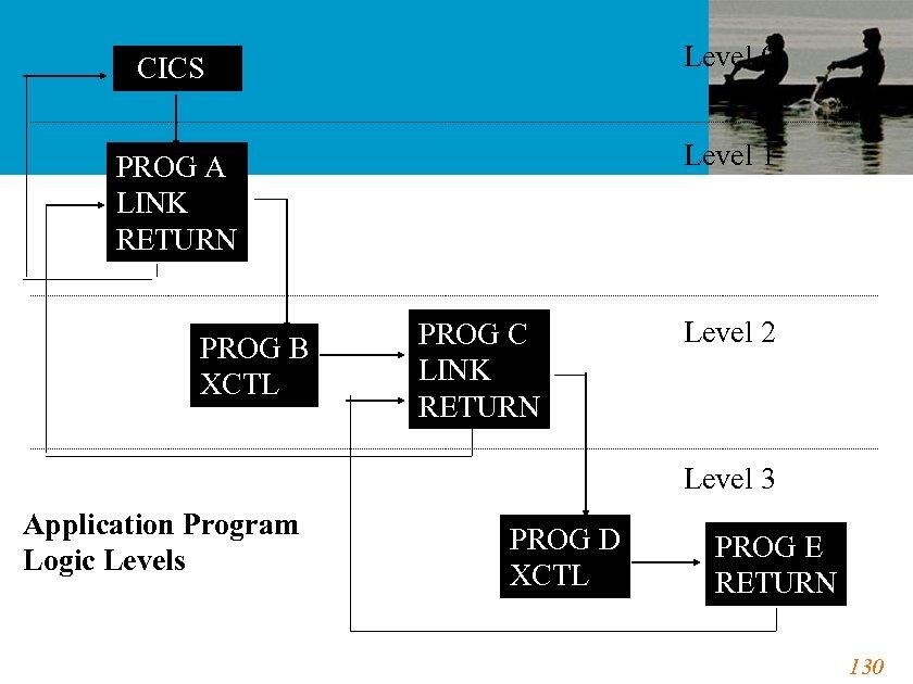 CICS Level 0 PROG A LINK RETURN Level 1 PROG B XCTL PROG C