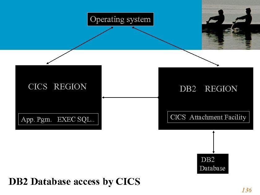 Operating system CICS REGION App. Pgm. EXEC SQL. . DB 2 REGION CICS Attachment