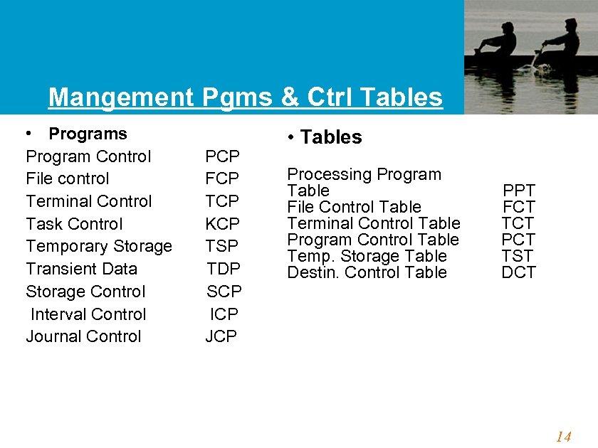 Mangement Pgms & Ctrl Tables • Programs Program Control PCP File control FCP Terminal