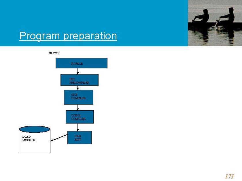 Program preparation IF DB 2 : SOURCE DB 2 PRECOMPILER CICS COMPILER COBOL COMPILER