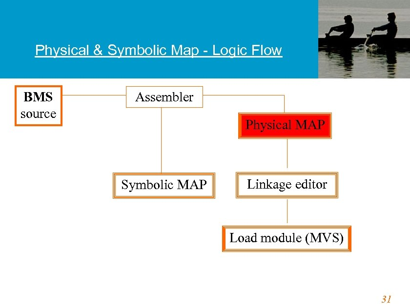 Physical & Symbolic Map - Logic Flow BMS source Assembler Physical MAP Symbolic MAP