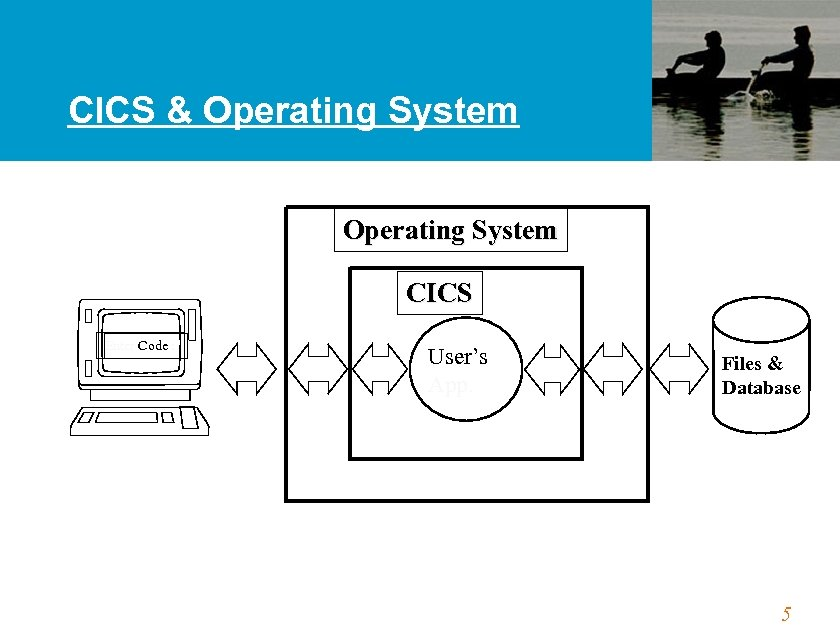 CICS & Operating System CICS Enter Code : User's App. Files & Database 5