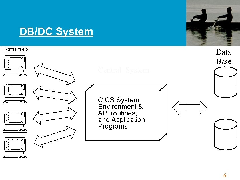 DB/DC System Terminals Central System Data Base CICS System Environment & API routines, and