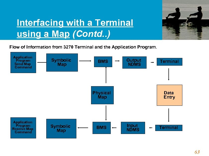 Interfacing with a Terminal using a Map (Contd. . ) Flow of Information from