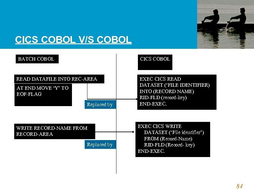 CICS COBOL V/S COBOL BATCH COBOL CICS COBOL READ DATAFILE INTO REC-AREA AT END