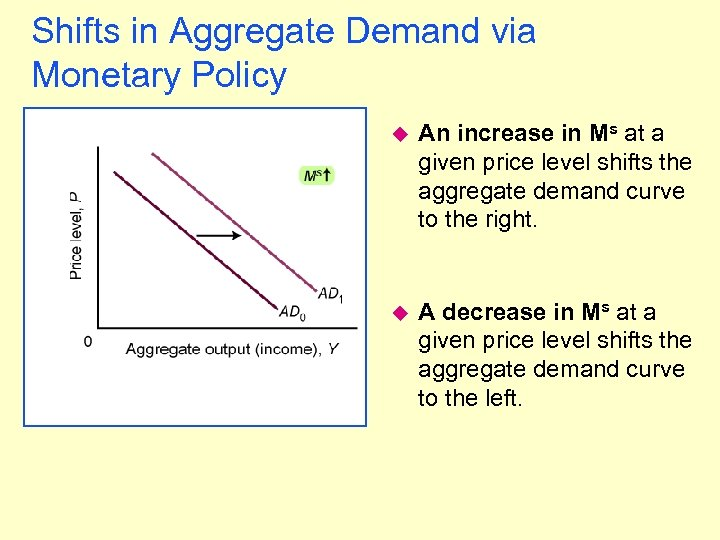 Shifts in Aggregate Demand via Monetary Policy u An increase in Ms at a