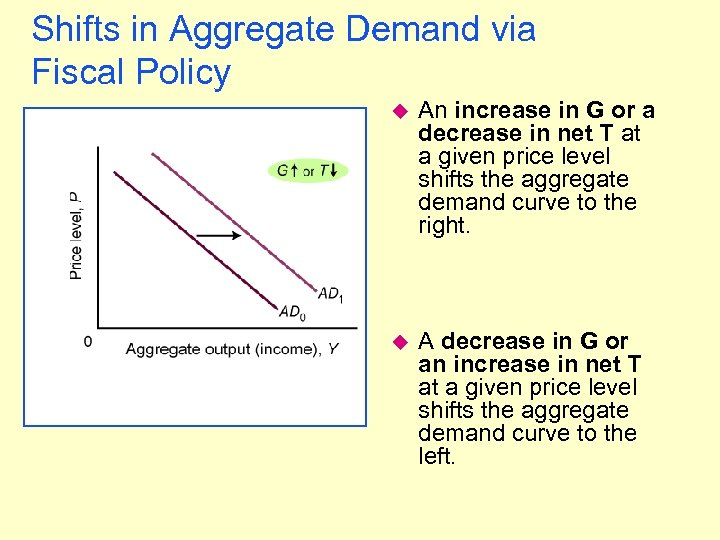 Shifts in Aggregate Demand via Fiscal Policy u An increase in G or a