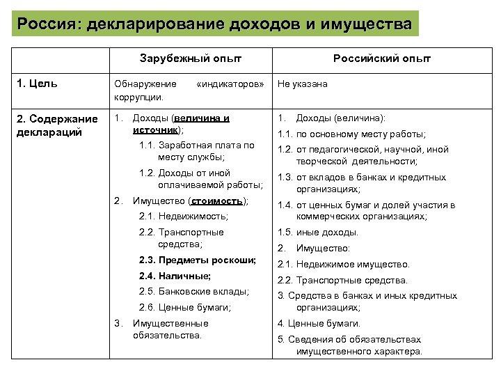 Россия: декларирование доходов и имущества Зарубежный опыт 1. Цель Обнаружение коррупции. 2. Содержание деклараций