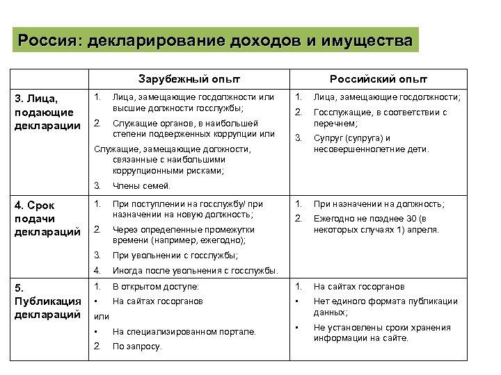 Россия: декларирование доходов и имущества Зарубежный опыт 3. Лица, подающие декларации 1. 2. Лица,